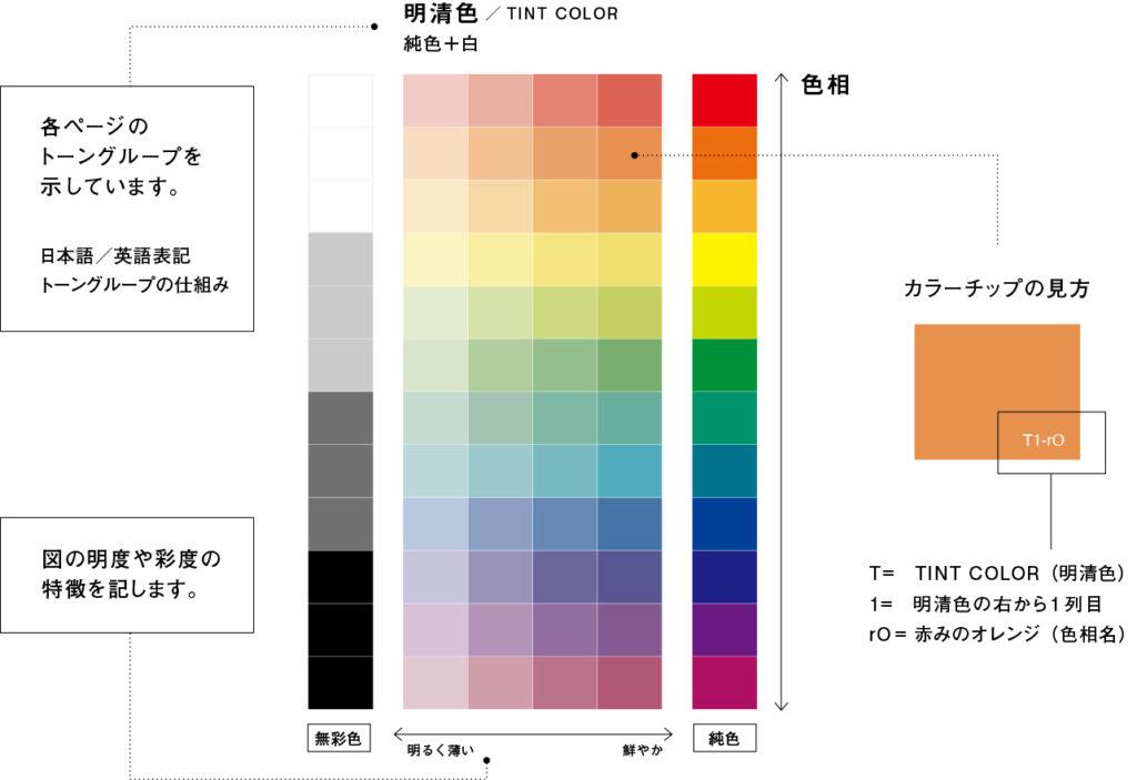カラーデザインの教科書_ワーク_カラーチップの使い方